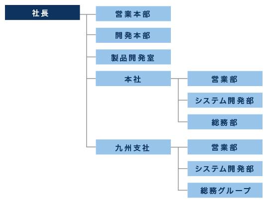 サン情報サービス組織図